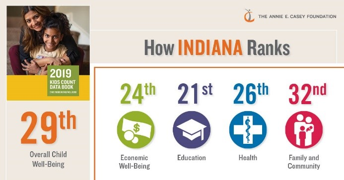featured image for Indiana ranks 29th in nation for child well-being